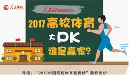 """""""2017中国高校体育竞赛榜""""Top100发布"""