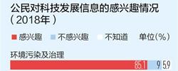 调查显示:中国人科学素质更高了我国公众科学素质呈现出哪些趋势?为进一步提升公众科学素质我国将如何作为?[阅读]
